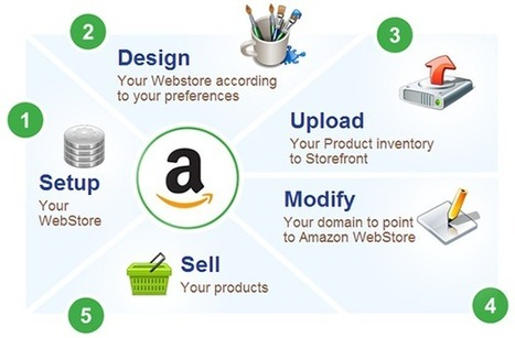 Hire Amazon Developer For Your eCommerce Website | Best Web development | Internet Marketing|Admin Support|BPO Company | Scoop.it
