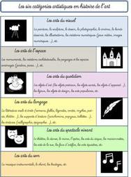 Les matrices des fiches d'identité des oeuvres d'art « La classe des ... | Histoire de l'art & littérature | Scoop.it