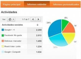 Cómo medir tus redes sociales con Google Analytics | Anàlisi web | Scoop.it