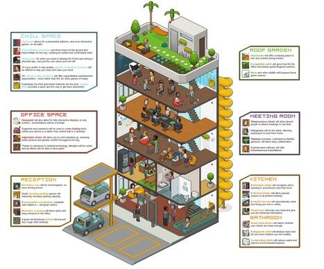 A quoi ressemblera le bureau du futur ? | Teletravail et coworking | Scoop.it