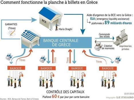 Grèce : d'où viennent les billets sur lesquels se ruent les Grecs ? - Le Figaro | finance et patrimoine | Scoop.it