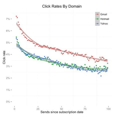 Subscriber Engagement Over Time | MailChimp Email Marketing Blog | Engagement metrics | Scoop.it