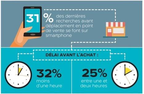 Le parcours shopper atypique des consommateurs français #ropo #web2store #mobile2store | Reseaux d'enseigne | Scoop.it
