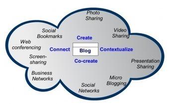 Blogs: Social Media's Home Base | Harold Jarche | :: The 4th Era :: | Scoop.it