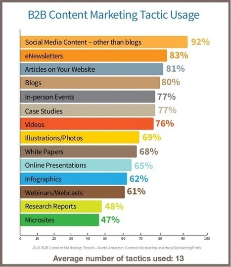 Top 2015 B2B Content Marketing Tactics - Heidi Cohen | digital marketing strategy | Scoop.it