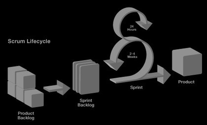 Amalgamation of Agile and Six Sigma - Post by Mohit Sharma | TLS - TOC, Lean & Six Sigma | Scoop.it