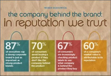 70 Percent of Consumers Won't Buy from a Company They Don't Like | Gouvernance web - Quelles stratégies web  ? | Scoop.it