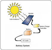 Earth4Energy.com - make solar panel and make wind turbine | An Electric World | Scoop.it
