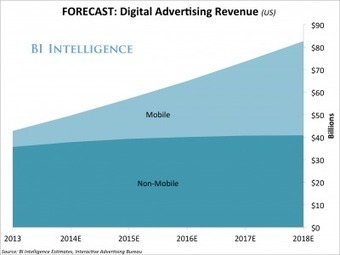 The future of advertising is mobile | Search Engine Watch | SOCIAL Media & Commerce  & Mobile & altri | Scoop.it