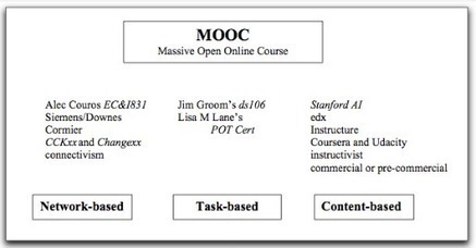 Tipos de MOOCs | Edu-APPasionados | Scoop.it