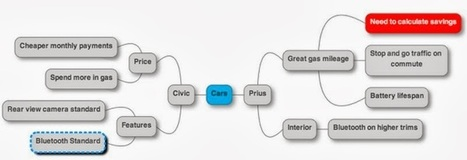 Crea Mapas Mentales Novedosos en Línea con MindMup | Aprendiendoaenseñar | Scoop.it