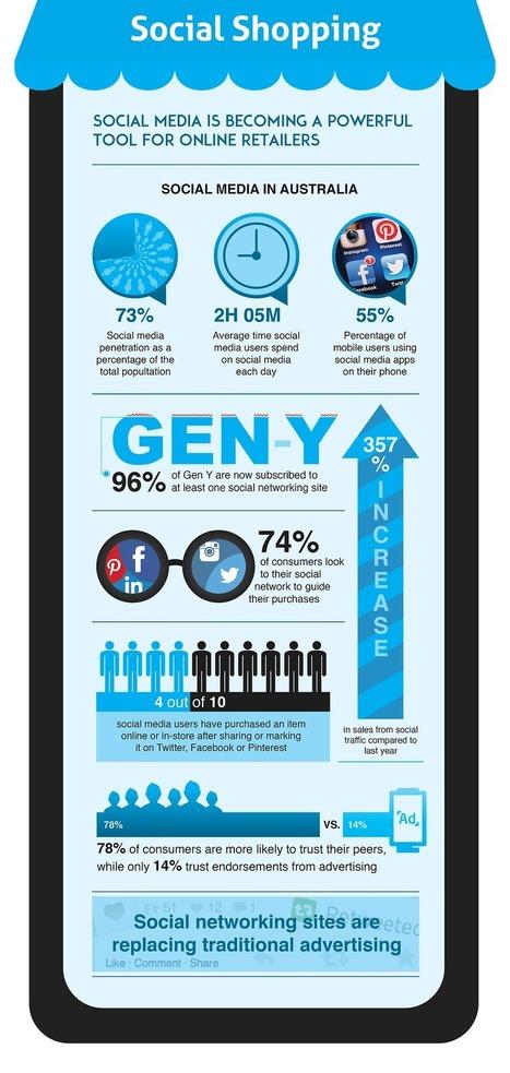 Social Media Australia: Retailer Statistics, Facts & Figures [INFOGRAPHIC]   MarketingHits   Scoop.it