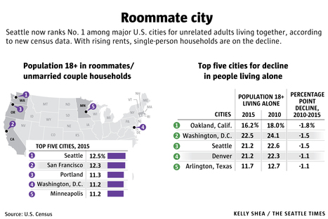 As housing costs soar, Seattle becomes nation's top roommate city | Dylan Simon -- Colliers International | Scoop.it