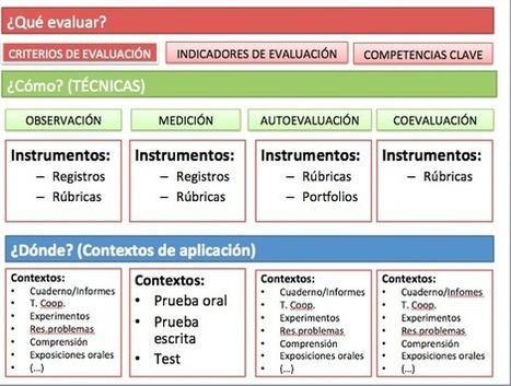 Técnicas e instrumentos de evaluación, ¿es lo mismo? | Orientación Educativa - Enlaces para mi P.L.E. | Scoop.it