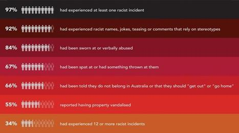 Close the Gap advises against changes to the Racial Discrimination Act | Australian Human Rights Commission | Aboriginal Studies | Scoop.it