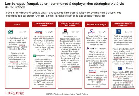 La French Fintech - Panorama et stratégie des banques françaises | Banque de détail | Scoop.it