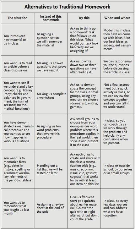 Alternatives to homework | Policies: (1) Homework and (2) Standard Testing | Scoop.it