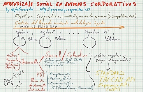Aprendizaje Social en entornos corporativos. | Creatividad e inteligencia colectiva en la era digital | Scoop.it