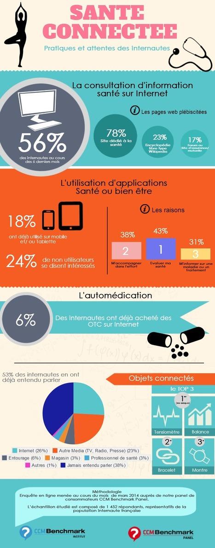 Infographie : Santé connectée, pratiques et attentes des internautes | De la E santé...à la E pharmacie..y a qu'un pas (en fait plusieurs)... | Scoop.it