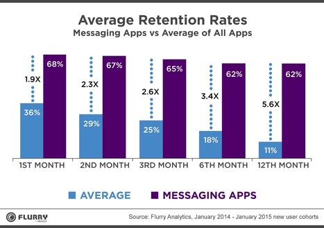 Most mobiles apps have very bad retention rates, except messaging apps via @flurry | Digital Transformation of Businesses | Scoop.it