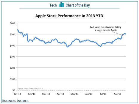 CHART OF THE DAY: Apple's Stock Is Making A Comeback | Entrepreneurship, Innovation | Scoop.it