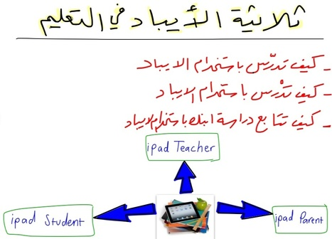 Triple iPad in Education ثلاثية الايباد في التعليم | iPad in the education | Scoop.it