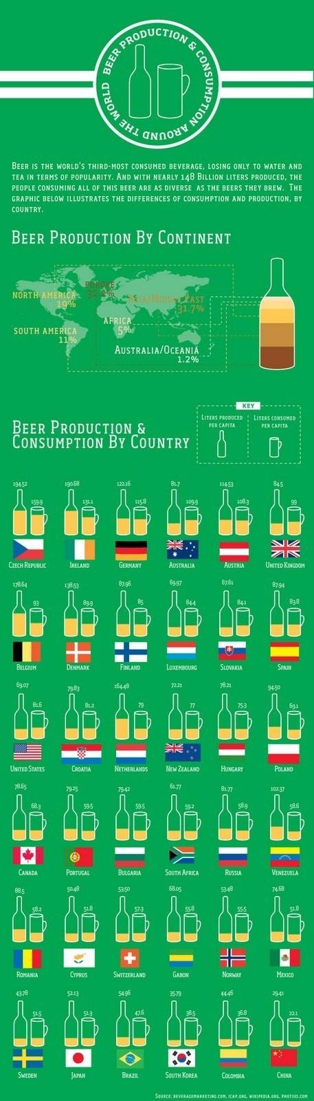 Les Tchèques, premiers consommateurs et producteurs de bière | Au p'tit Fourquet | Scoop.it