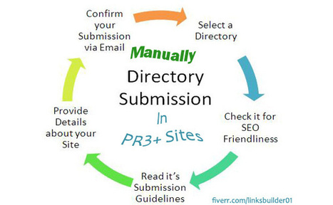 Will submit your url into Web Directory sites MANUALLY for $5 on fiverr.com | Internet Marketing | Scoop.it