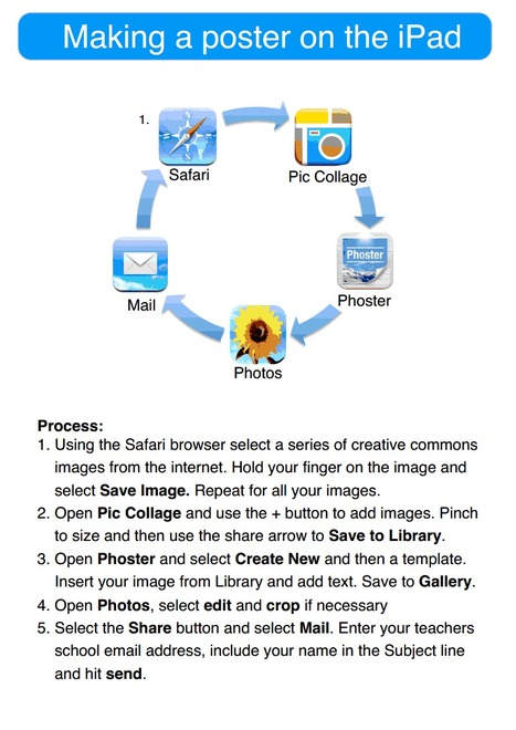 Apps in Education: Student Documented Workflows for the iPad | Scriveners' Trappings | Scoop.it