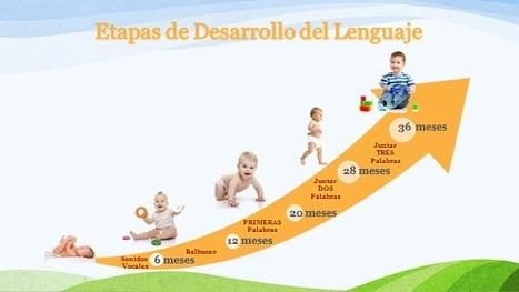 Etapas de desarrollo del lenguaje en niños y niñas -Orientacion Andujar | Deconstrueducándome | Scoop.it