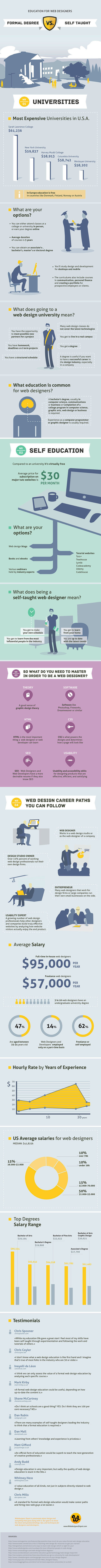 Learning To Code: Get A Degree, Or Just Teach Yourself? [Infographic] | Technologies numériques & Education | Scoop.it