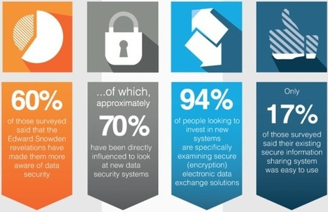 Infographie : Snowden a révélé l'importance de la sécurité et du chiffrement en 2014 | b3b | Infographies divers et variées.... | Scoop.it