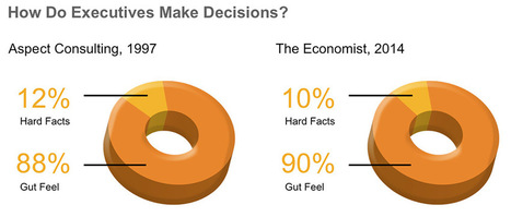 Awesome Analytics: Are We There Yet? | BusinessTools | Scoop.it