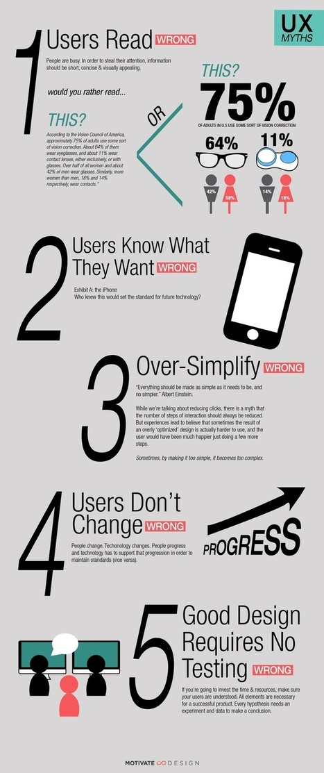 4 Website User Experience (UX) Myths - BrandonGaille.com   Website Graphic Design, UI and UX   Scoop.it