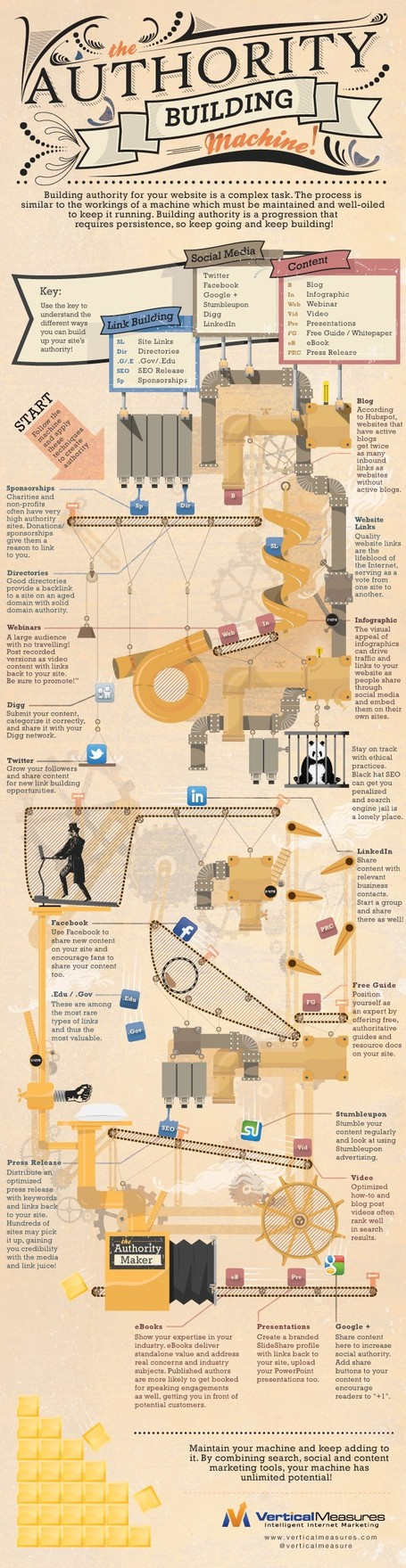 10+ Step by Step Guide in Creating Authority Building Machine | All Infographics | Social Mercor | Scoop.it