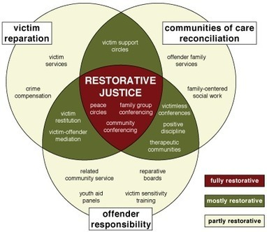What is Restorative Practices | Restorative Justice | International Institute for Restorative Practices | Restorative Practices in a Mindful Classroom | Scoop.it