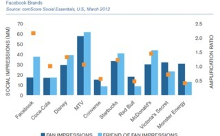 How Facebook Brand Page Media Exposure Affects Purchasing Behavior [Study]   Tech News watch   Scoop.it