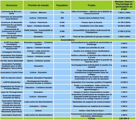 Réserve parlementaire 2015: transparence et soutien aux projets de notre territoire | LorPolitique | Scoop.it
