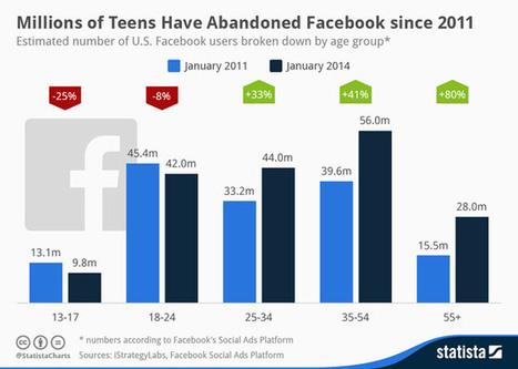 Facebook ha un problema: non è più attraente tra i giovani | ICOA News Reader | Scoop.it