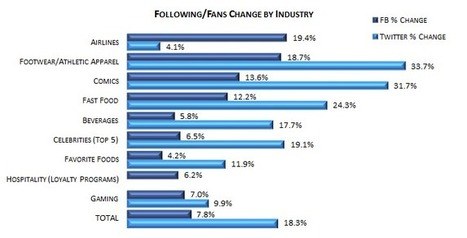 Weekly Social Media Scorecard Summary 4-3-12 to 6-26-12 | Awareness, Inc. - Social Marketing Software | Quite Interesting Stats and Facts | Scoop.it