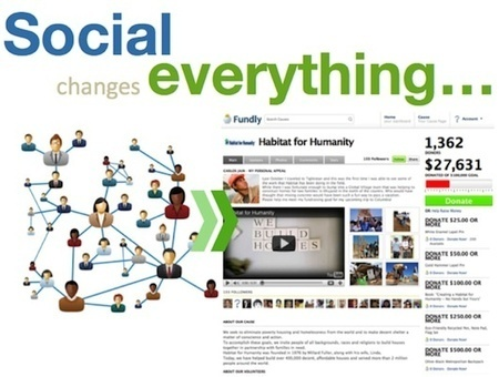 Fundly: Tap into your supporters' social networks | charity | Scoop.it