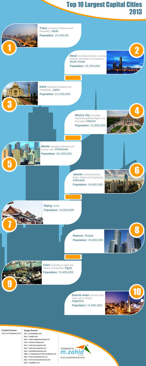 Top 10 Largest capital cities - 2013 | Travel Tips | Scoop.it