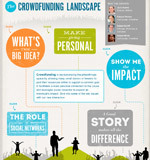 The Crowdfunding landscape | The Crowdfunding Atlas | Scoop.it