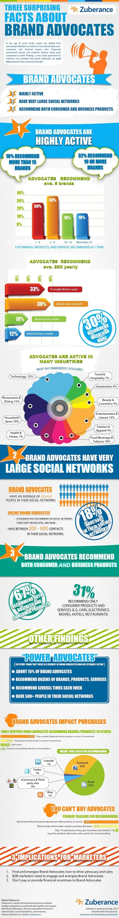 What Is A Brand Advocate? | Online-Communities | Scoop.it