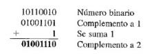 DIGITALES I: Complemento a 1 y complemento a 2 de números binarios | Harold Vera Rondon | Scoop.it