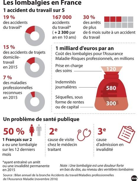 Mal de dos : un tour de reins à un milliard d'euros pour les entreprises | Gestion d'entreprise | Scoop.it