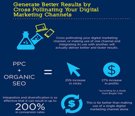 21 Spectacular SEO and Search Marketing Stats and Facts - Business 2 Community | Social Search & SEO | Scoop.it