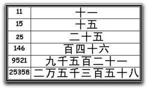 La numération chinoise à partir du IVème siècle | numérations | Scoop.it