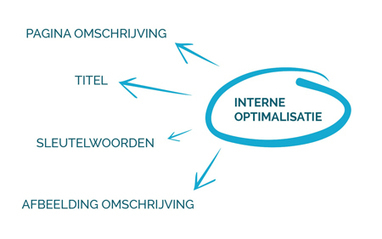 Landingspagina Optimalisatie | Webdesign | Scoop.it