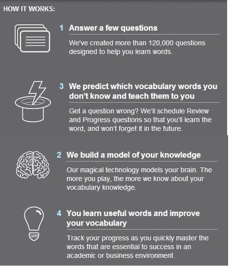 How it Works : Vocabulary.com | Madares Al Ghad Education Technology | Scoop.it